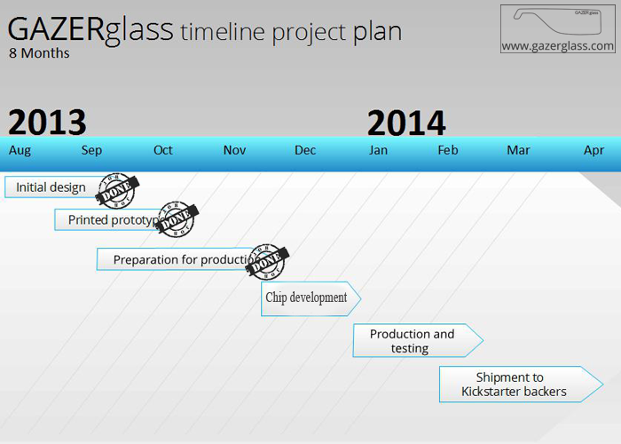 GAZERglass battery for Google Glass project timeline plan