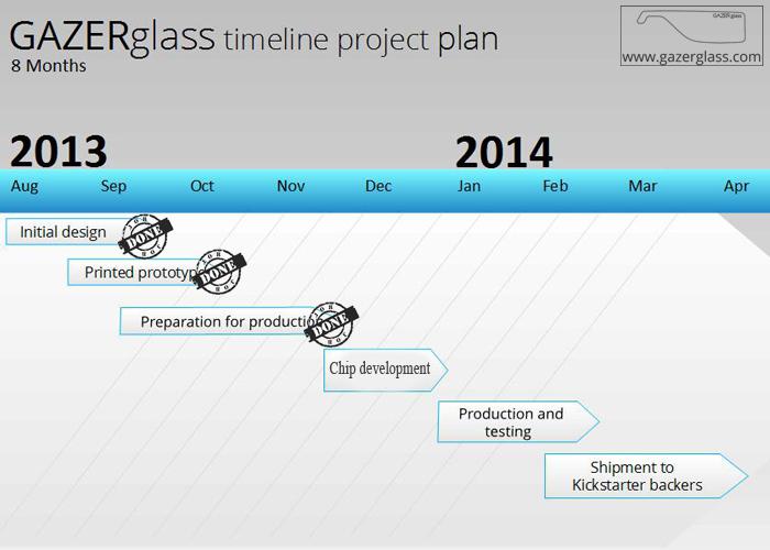 GAZERglass battery for Google Glass project timeline plan